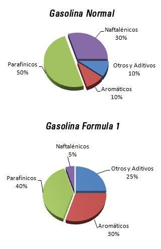Hay cuanto un litro de la gasolina 95 en novosibirske